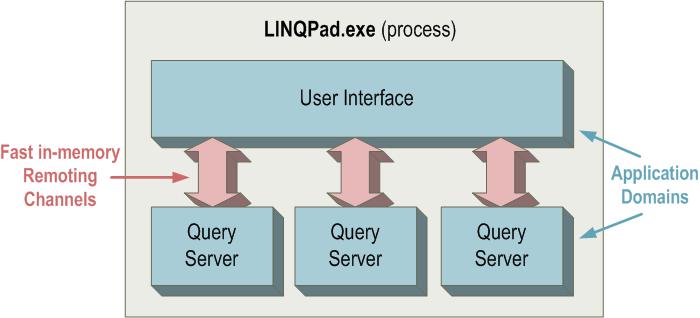 LINQPad Architecture